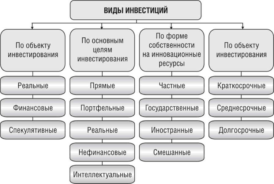 картинка Виды инвестиций