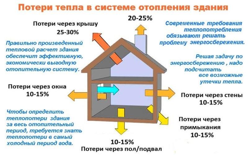 картинка ГВС компонент на тепловую энергию – что это