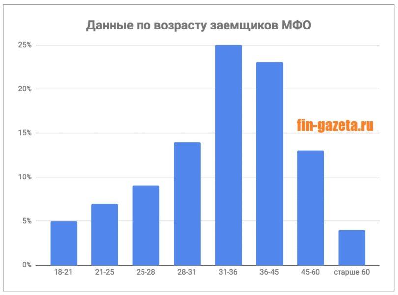 Картинка Данные по возрасту заемщиков
