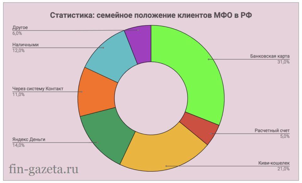 Картинка График Семейное положение заемщиков