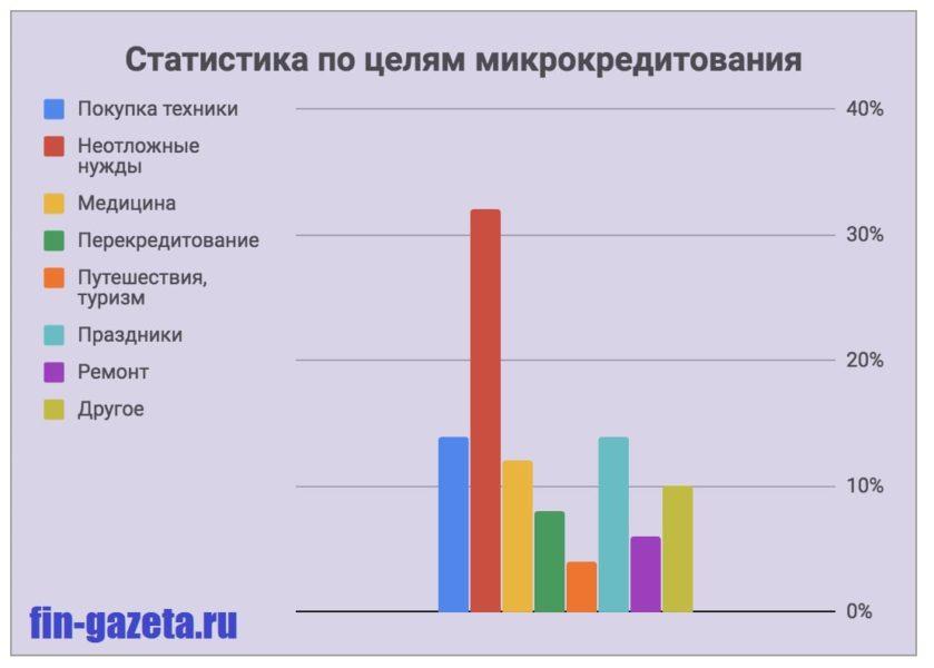 Картинка Статистика по целям микрокредитования