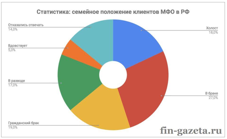 Картинка Статистика_Семейное положение клиентов МФО