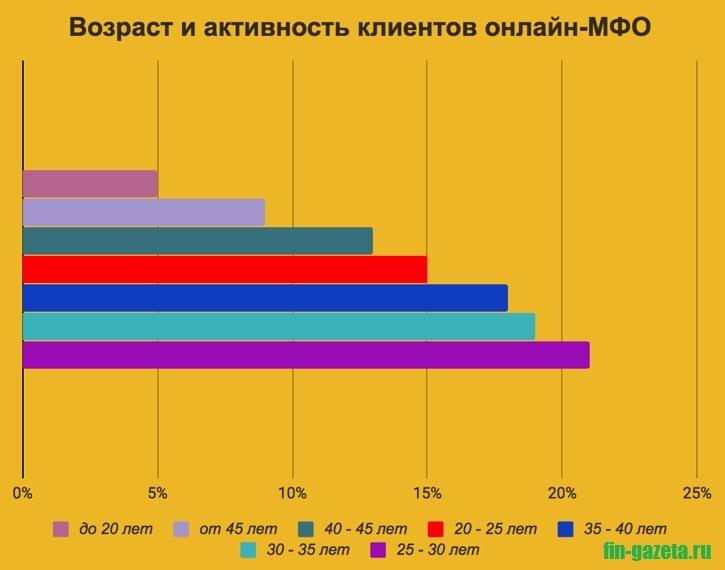 Картинка График_Возраст и активность клиентов МФО