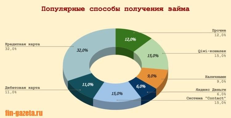 Изображение - Нужны срочно деньги при плохой кредитной истории. что делать Diagramma_Populyarnye-sposoby-polucheniya-zajma