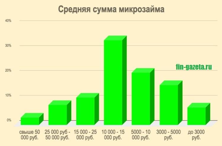 Изображение График_Средняя сумма м