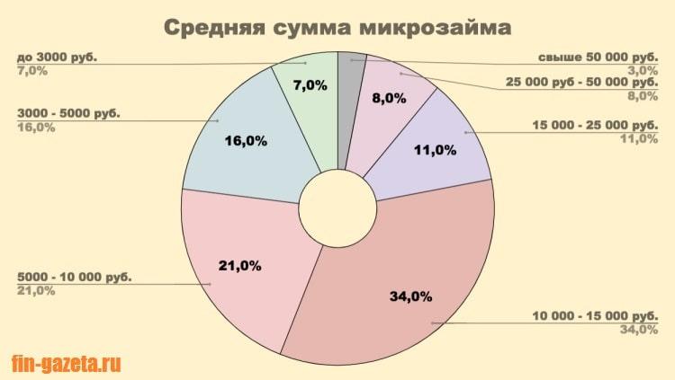 Картинка График_Средняя сумма микрозайма