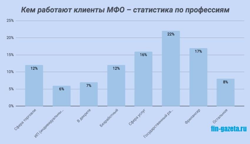 Фото Статистика_Кем работают заемщики