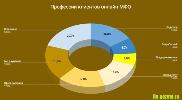 Фото Диаграмма_Профессии клиентов МФО