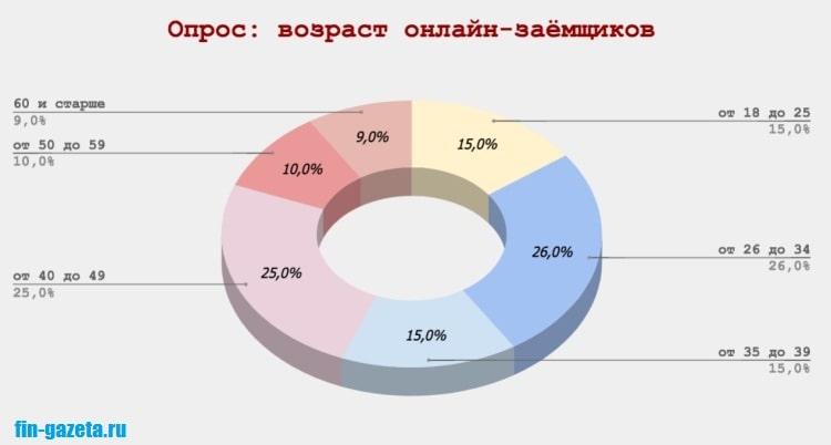 Фото Диаграмма_Возраст онлайн-заемщиков