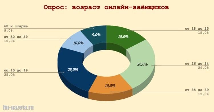 Картинка Диаграмма_Возраст онлайн-заемщиков