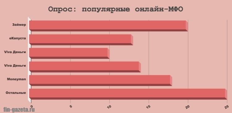 Изображение График_Популярные МФО