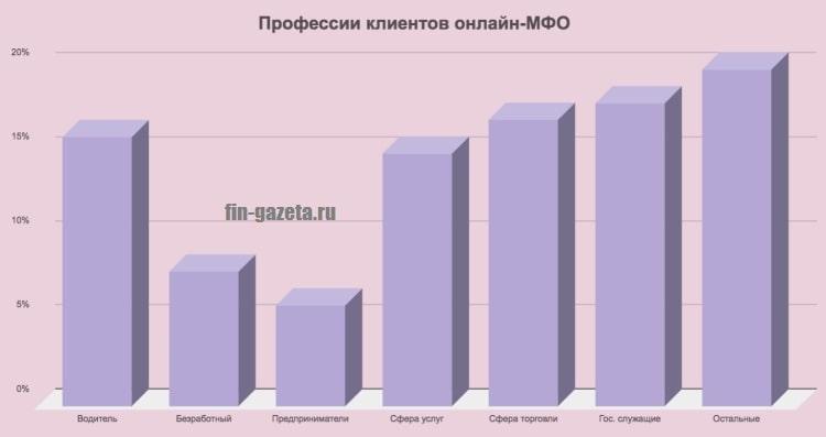 Фото График_Профессии клиентов онлайн-МФО