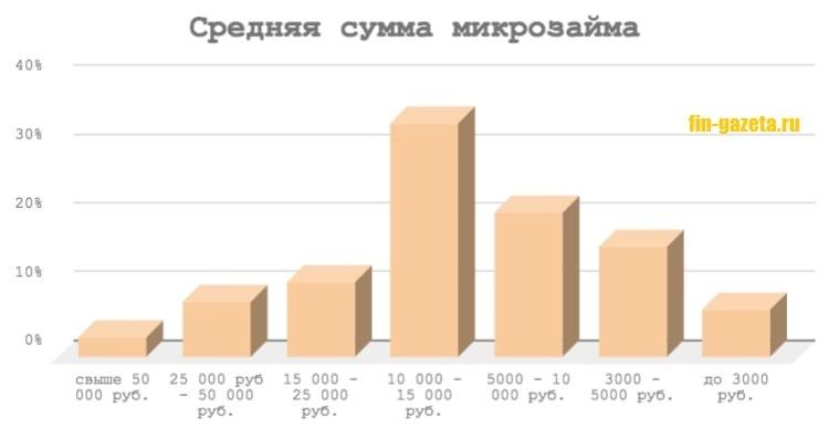 Картинка График_Средняя сумма микрозайма в МФО