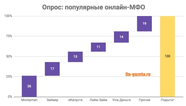 Картинка Соцопрос_Популярные онлайн-МФО