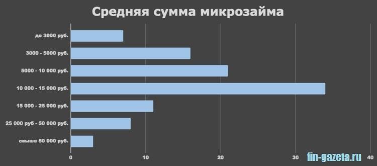 Картинка Средняя сумма кредита в МФО