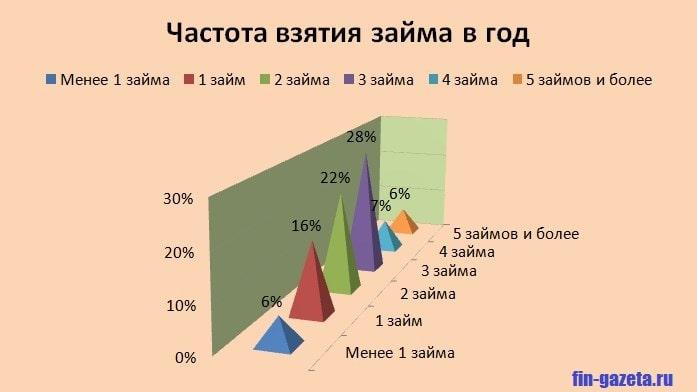 Фото График_Частота взятия займов в год
