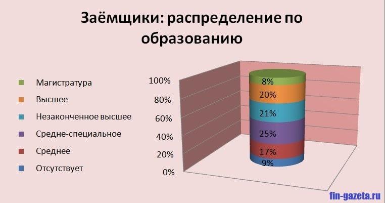 Фото График_Заемщики распре